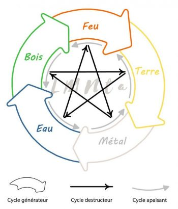 Cycle de transformation des cinq éléments
