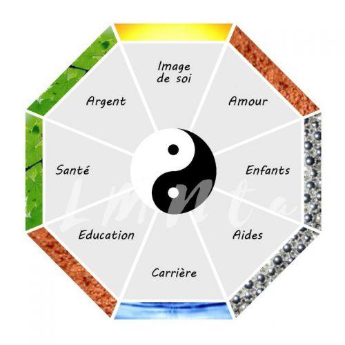 Diagramme Bagua en Feng Shui